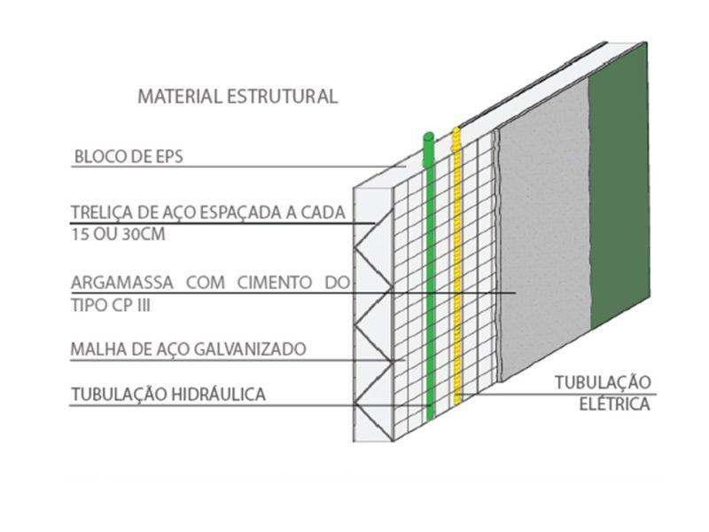 ecogrid construção sustentável