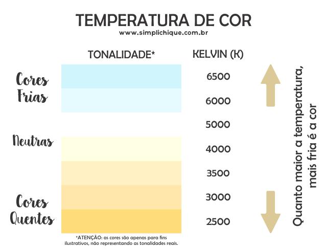 temperatura de cor lâmpada de led